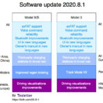 Tesla Software Update 2020.8.x: FSD Preview auch in Europa uvm!